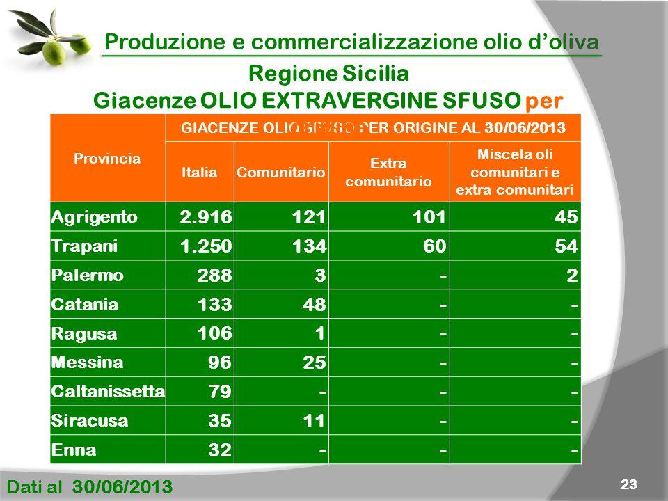 Produzione e commercializzazione olio d'oliva Dati al 30/06/2013 23 Provincia GIACENZE OLIO SFUSO PER ORIGINE AL 30/06/2013 Italia Comunitario Extra c