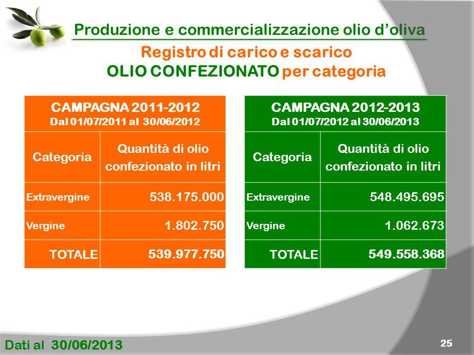 Produzione e commercializzazione olio d'oliva Dati al 30/06/2013 25 CAMPAGNA 2011-2012 Dal 01/07/2011 al 30/06/2012 Categoria Quantità di olio confezionato in litri Extravergine 538.175.000 Vergine 1.802.750 TOTALE 539.977.750 Registro di carico e scarico OLIO CONFEZIONATO per categoria CAMPAGNA 2012-2013 Dal 01/07/2012 al 30/06/2013 Categoria Quantità di olio confezionato in litri Extravergine 548.495.695 Vergine 1.062.673 TOTALE 549.558.368