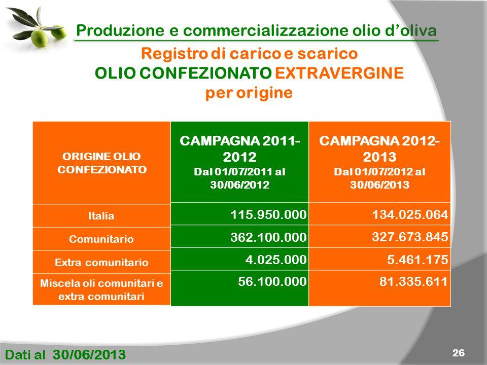 Produzione e commercializzazione olio d'oliva Dati al 30/06/2013 26 Registro di carico e scarico OLIO CONFEZIONATO EXTRAVERGINE per origine CAMPAGNA 2011- 2012 Dal 01/07/2011 al 30/06/2012 115.950.000 362.100.000 4.025.000 56.100.000 CAMPAGNA 2012- 2013 Dal 01/07/2012 al 30/06/2013 134.025.064 327.673.845 5.461.175 81.335.611 ORIGINE OLIO CONFEZIONATO Italia Comunitario Extra comunitario Miscela oli comunitari e extra comunitari