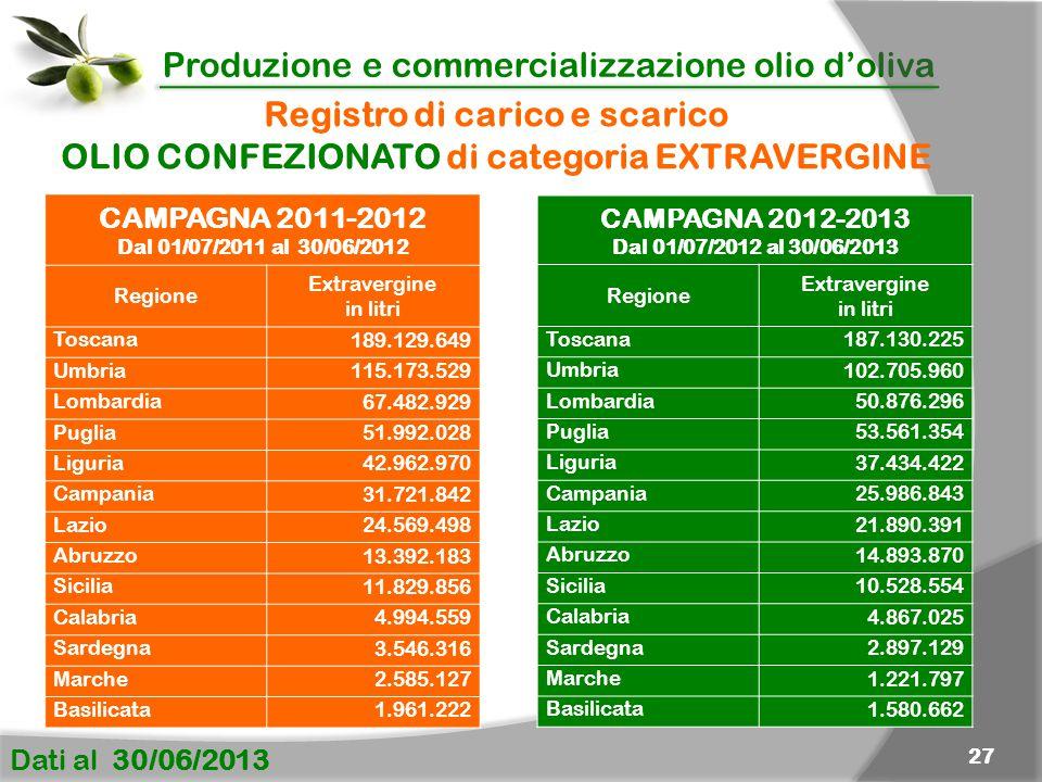 Produzione e commercializzazione olio d'oliva Dati al 30/06/2013 27 Registro di carico e scarico OLIO CONFEZIONATO di categoria EXTRAVERGINE CAMPAGNA 2011-2012 Dal 01/07/2011 al 30/06/2012 Regione Extravergine in litri Toscana 189.129.649 Umbria 115.173.529 Lombardia 67.482.929 Puglia 51.992.028 Liguria 42.962.970 Campania 31.721.842 Lazio 24.569.498 Abruzzo 13.392.183 Sicilia 11.829.856 Calabria 4.994.559 Sardegna 3.546.316 Marche 2.585.127 Basilicata 1.961.222 CAMPAGNA 2012-2013 Dal 01/07/2012 al 30/06/2013 Regione Extravergine in litri Toscana 187.130.225 Umbria 102.705.960 Lombardia 50.876.296 Puglia 53.561.354 Liguria 37.434.422 Campania 25.986.843 Lazio 21.890.391 Abruzzo 14.893.870 Sicilia 10.528.554 Calabria 4.867.025 Sardegna 2.897.129 Marche 1.221.797 Basilicata 1.580.662