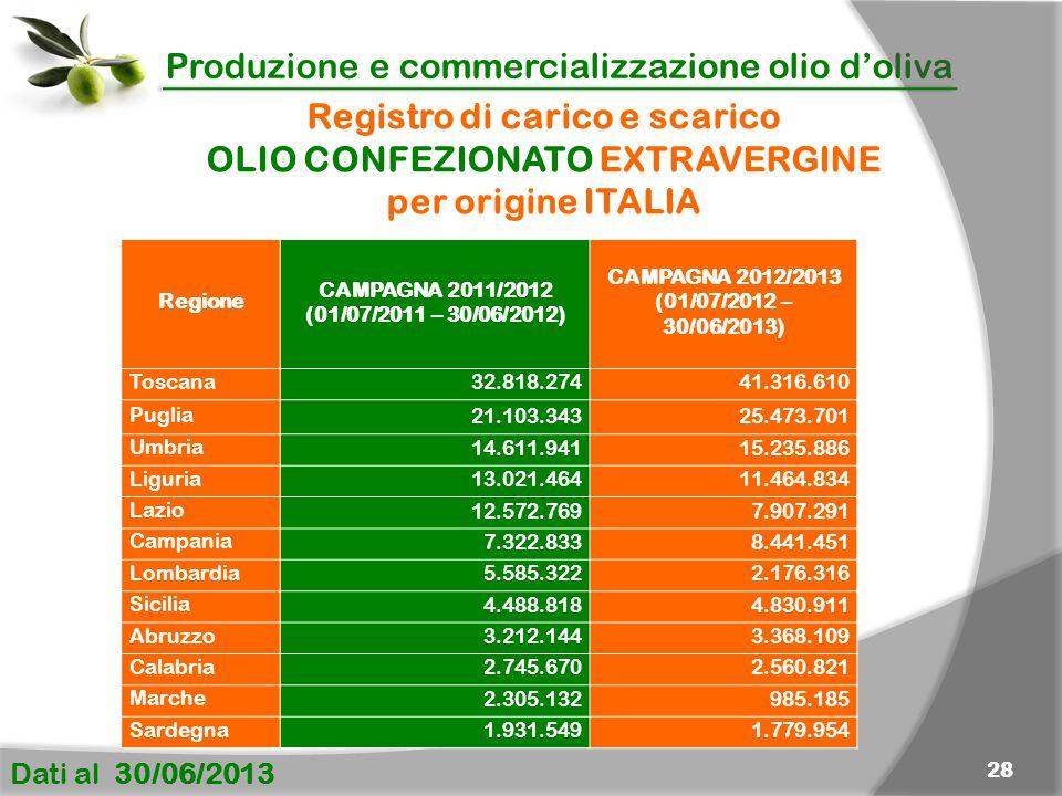Produzione e commercializzazione olio d'oliva Dati al 30/06/2013 28 Registro di carico e scarico OLIO CONFEZIONATO EXTRAVERGINE per origine ITALIA Regione CAMPAGNA 2011/2012 (01/07/2011 – 30/06/2012) CAMPAGNA 2012/2013 (01/07/2012 – 30/06/2013) Toscana 32.818.27441.316.610 Puglia 21.103.34325.473.701 Umbria 14.611.94115.235.886 Liguria 13.021.46411.464.834 Lazio 12.572.7697.907.291 Campania 7.322.8338.441.451 Lombardia 5.585.3222.176.316 Sicilia 4.488.8184.830.911 Abruzzo 3.212.1443.368.109 Calabria 2.745.6702.560.821 Marche 2.305.132985.185 Sardegna 1.931.5491.779.954