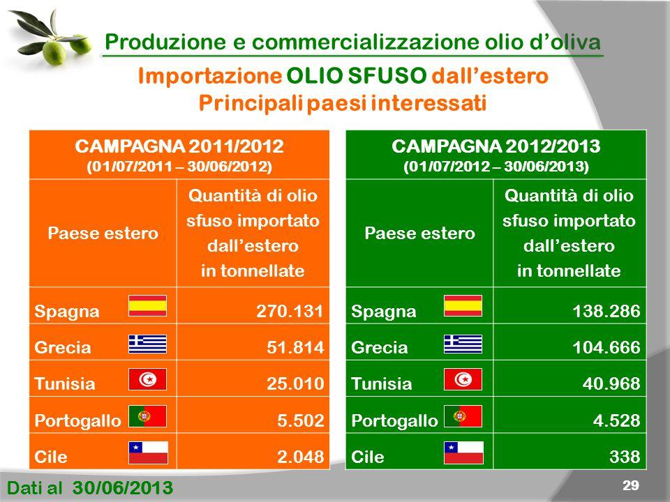 Produzione e commercializzazione olio d'oliva Dati al 30/06/2013 29 Importazione OLIO SFUSO dall'estero Principali paesi interessati CAMPAGNA 2011/2012 (01/07/2011 – 30/06/2012) Paese estero Quantità di olio sfuso importato dall'estero in tonnellate Spagna270.131 Grecia51.814 Tunisia25.010 Portogallo5.502 Cile2.048 CAMPAGNA 2012/2013 (01/07/2012 – 30/06/2013) Paese estero Quantità di olio sfuso importato dall'estero in tonnellate Spagna138.286 Grecia104.666 Tunisia40.968 Portogallo4.528 Cile338