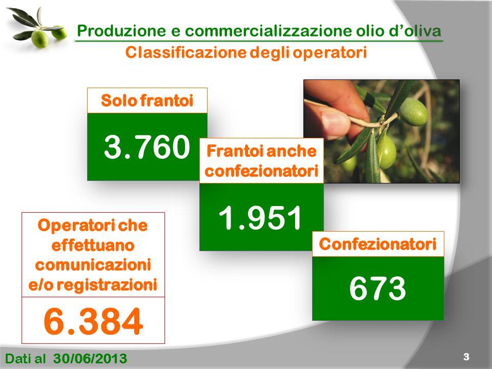 Produzione e commercializzazione olio d'oliva Dati al 30/06/2013 3 673 1.951 3.760 Classificazione degli operatori 6.384