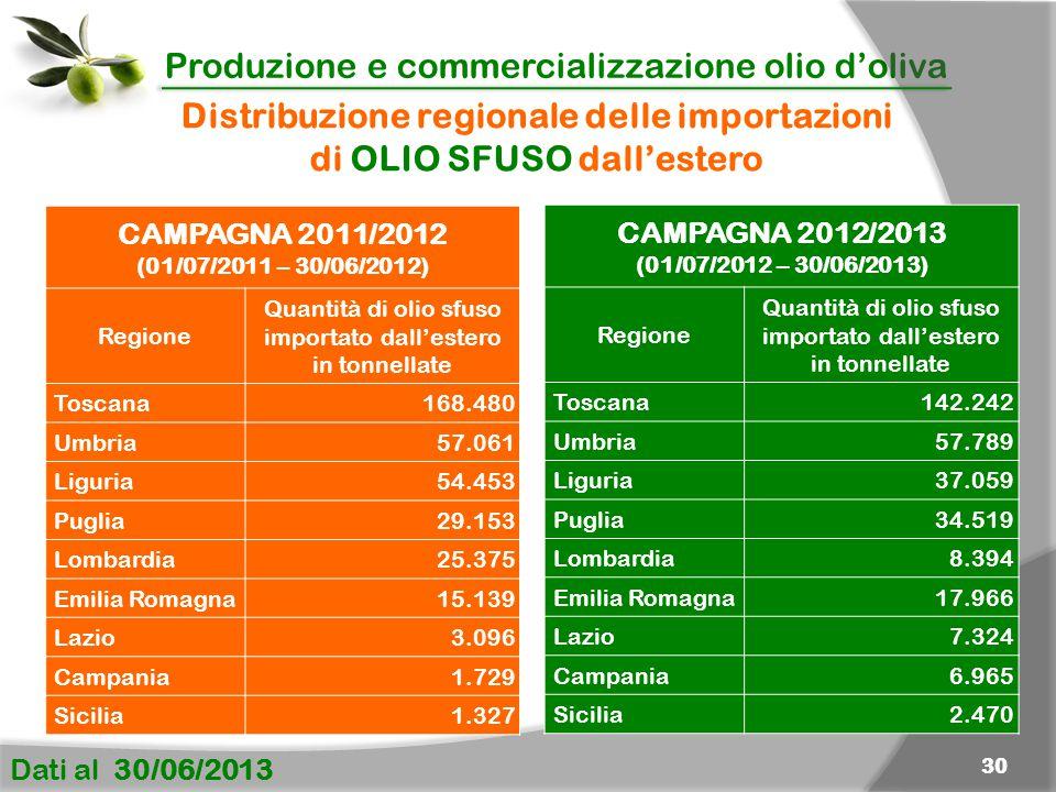 Produzione e commercializzazione olio d'oliva Dati al 30/06/2013 30 CAMPAGNA 2011/2012 (01/07/2011 – 30/06/2012) Regione Quantità di olio sfuso importato dall'estero in tonnellate Toscana 168.480 Umbria57.061 Liguria54.453 Puglia29.153 Lombardia25.375 Emilia Romagna15.139 Lazio3.096 Campania1.729 Sicilia1.327 Distribuzione regionale delle importazioni di OLIO SFUSO dall'estero CAMPAGNA 2012/2013 (01/07/2012 – 30/06/2013) Regione Quantità di olio sfuso importato dall'estero in tonnellate Toscana 142.242 Umbria57.789 Liguria37.059 Puglia34.519 Lombardia8.394 Emilia Romagna17.966 Lazio7.324 Campania6.965 Sicilia2.470