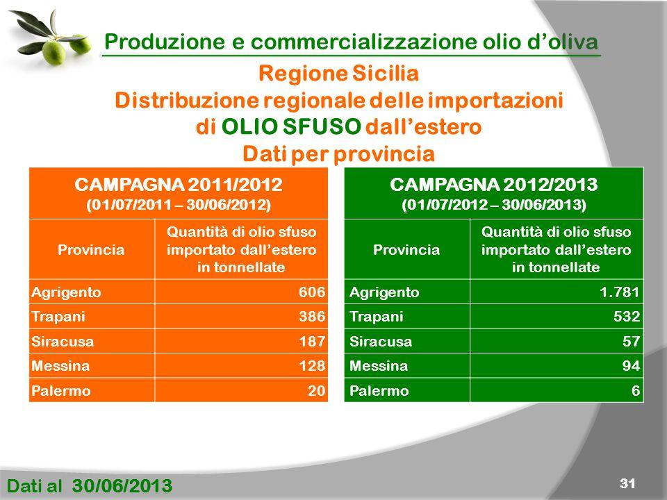 Produzione e commercializzazione olio d'oliva Dati al 30/06/2013 31 CAMPAGNA 2011/2012 (01/07/2011 – 30/06/2012) Provincia Quantità di olio sfuso impo