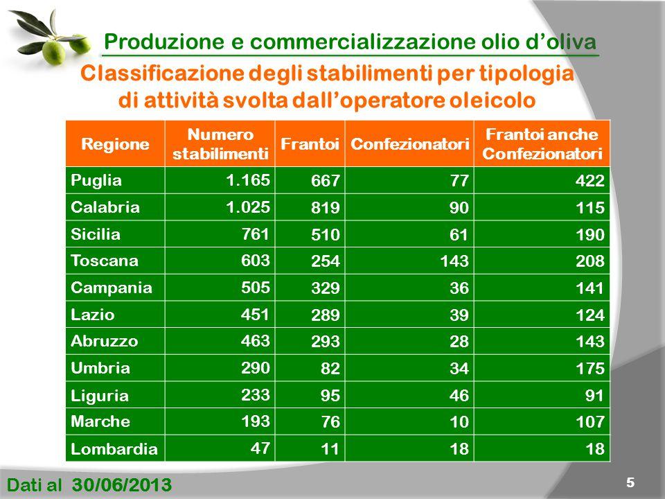 Produzione e commercializzazione olio d'oliva Dati al 30/06/2013 5 Classificazione degli stabilimenti per tipologia di attività svolta dall'operatore