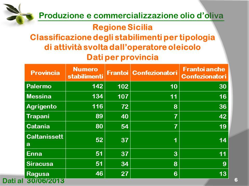 Produzione e commercializzazione olio d'oliva Dati al 30/06/2013 6 Regione Sicilia Classificazione degli stabilimenti per tipologia di attività svolta