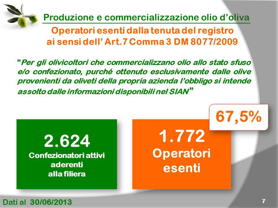 Produzione e commercializzazione olio d'oliva Dati al 30/06/2013 7 1.772 Operatori esenti 1.772 Operatori esenti Operatori esenti dalla tenuta del registro ai sensi dell' Art.7 Comma 3 DM 8077/2009 Per gli olivicoltori che commercializzano olio allo stato sfuso e/o confezionato, purché ottenuto esclusivamente dalle olive provenienti da oliveti della propria azienda l'obbligo si intende assolto dalle informazioni disponibili nel SIAN 2.624 Confezionatori attivi aderenti alla filiera 2.624 Confezionatori attivi aderenti alla filiera 67,5%