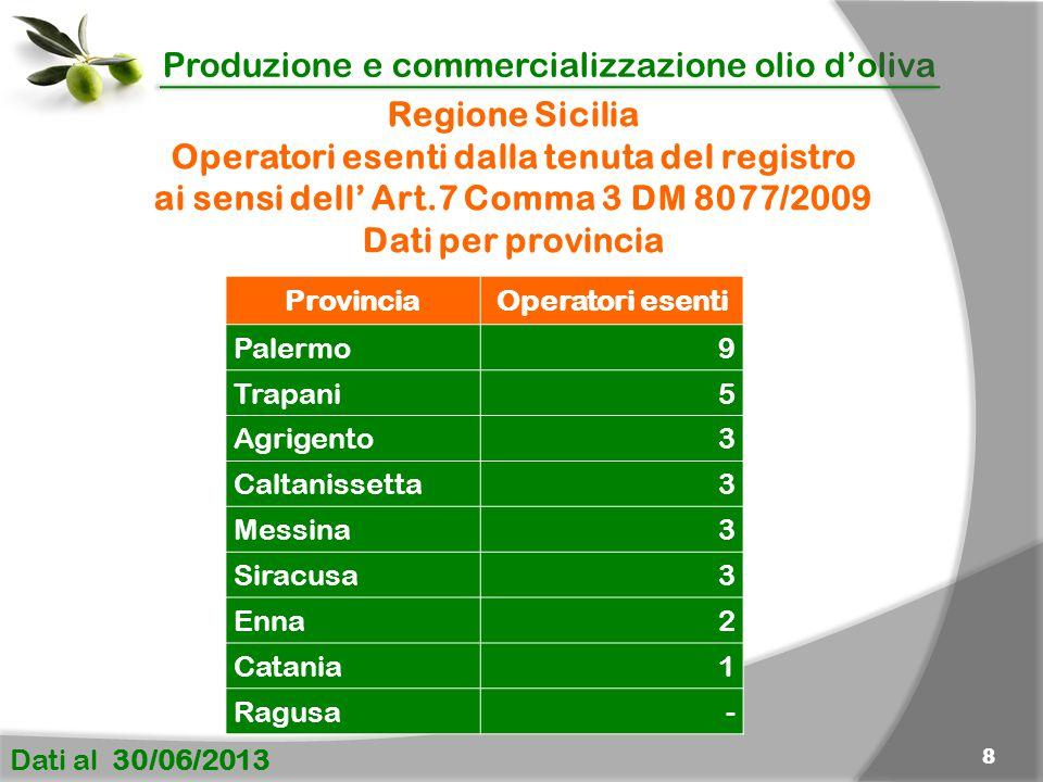 Produzione e commercializzazione olio d'oliva Dati al 30/06/2013 8 ProvinciaOperatori esenti Palermo9 Trapani5 Agrigento3 Caltanissetta3 Messina3 Sira