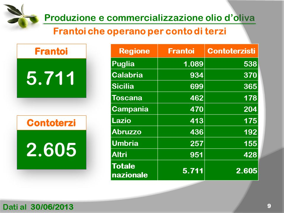Produzione e commercializzazione olio d'oliva Dati al 30/06/2013 9 RegioneFrantoiContoterzisti Puglia 1.089 538 Calabria 934 370 Sicilia699365 Toscana462178 Campania470204 Lazio413175 Abruzzo436192 Umbria257155 Altri951428 Totale nazionale 5.7112.605 Frantoi che operano per conto di terzi 5.711 2.605