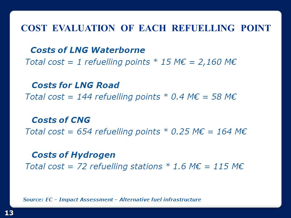 COST EVALUATION OF EACH REFUELLING POINT 13 Costs of LNG Waterborne Total cost = 1 refuelling points * 15 M€ = 2,160 M€ Costs for LNG Road Total cost