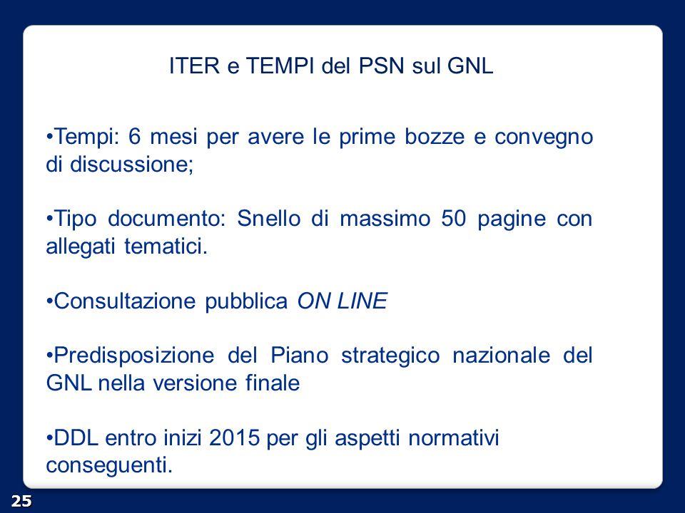 ITER e TEMPI del PSN sul GNL 25 Tempi: 6 mesi per avere le prime bozze e convegno di discussione; Tipo documento: Snello di massimo 50 pagine con alle