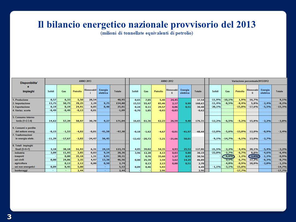 Il bilancio energetico nazionale provvisorio del 2013 (milioni di tonnellate equivalenti di petrolio) 3
