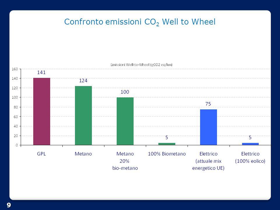 Energy taxation per i trasporti : metano situazione al 1 luglio 2013 in EU 20