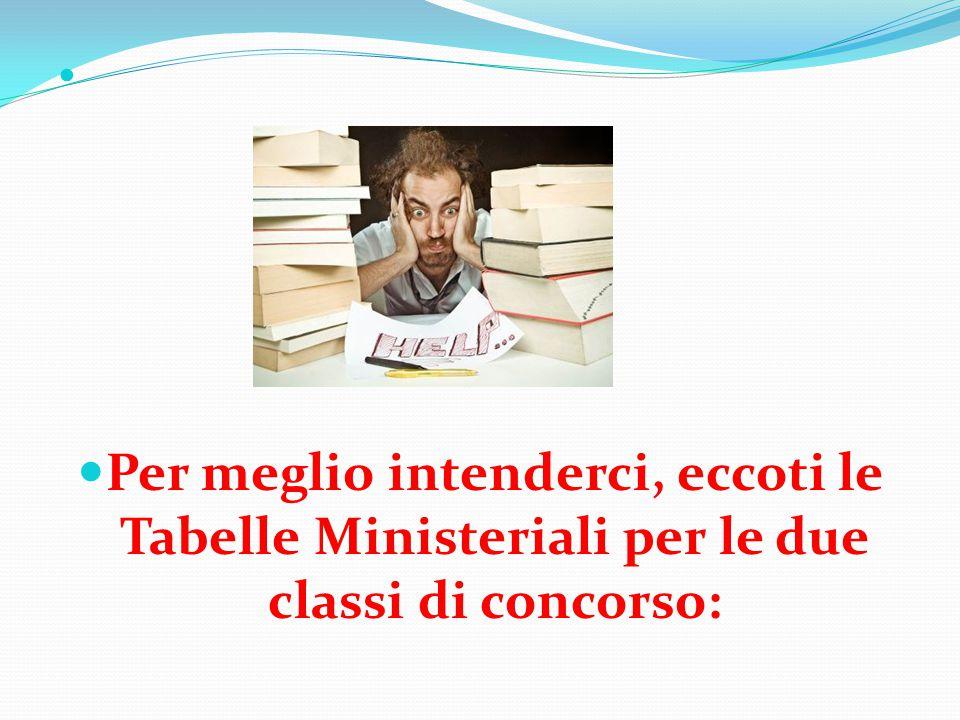 Per meglio intenderci, eccoti le Tabelle Ministeriali per le due classi di concorso: