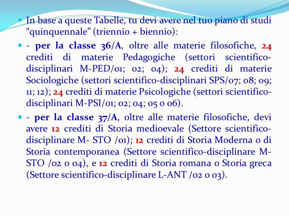 """In base a queste Tabelle, tu devi avere nel tuo piano di studi """"quinquennale"""" (triennio + biennio): - per la classe 36/A, oltre alle materie filosofic"""