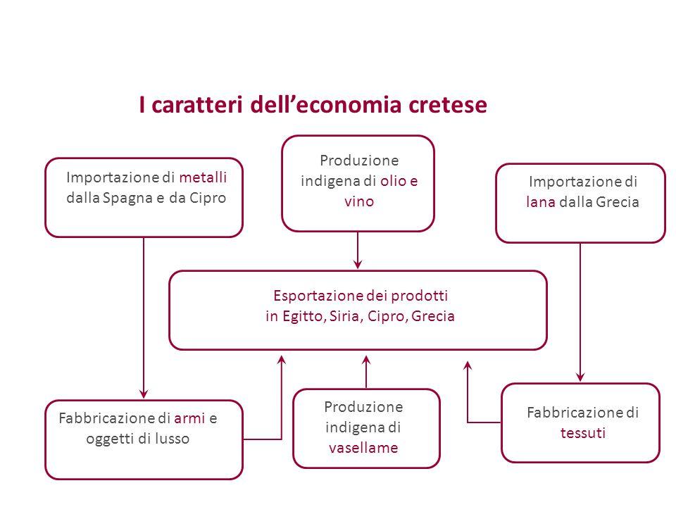 I caratteri dell'economia cretese Fabbricazione di armi e oggetti di lusso Esportazione dei prodotti in Egitto, Siria, Cipro, Grecia Importazione di m