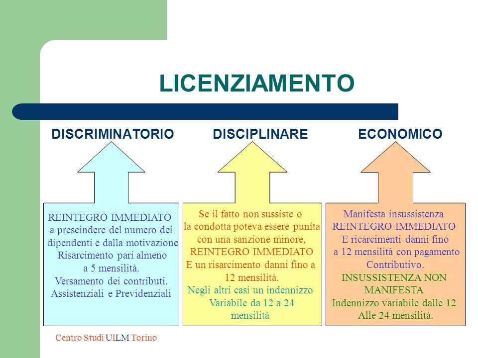 LICENZIAMENTO DISCRIMINATORIO DISCIPLINARE ECONOMICO REINTEGRO IMMEDIATO a prescindere del numero dei dipendenti e dalla motivazione Risarcimento pari