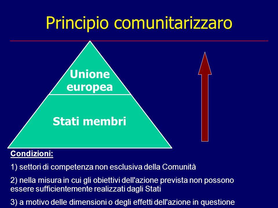 Principio comunitarizzaro Condizioni: 1) settori di competenza non esclusiva della Comunità 2) nella misura in cui gli obiettivi dell azione prevista non possono essere sufficientemente realizzati dagli Stati 3) a motivo delle dimensioni o degli effetti dell azione in questione Unione europea Stati membri
