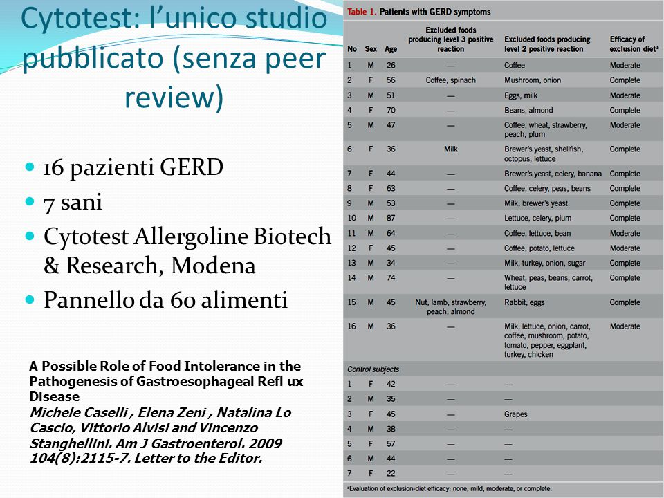 Cytotest: l'unico studio pubblicato (senza peer review) 16 pazienti GERD 7 sani Cytotest Allergoline Biotech & Research, Modena Pannello da 60 aliment