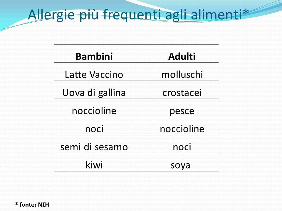 Allergie più frequenti agli alimenti* Bambini Adulti Latte Vaccino molluschi Uova di gallina crostacei noccioline pesce noci noccioline semi di sesamo