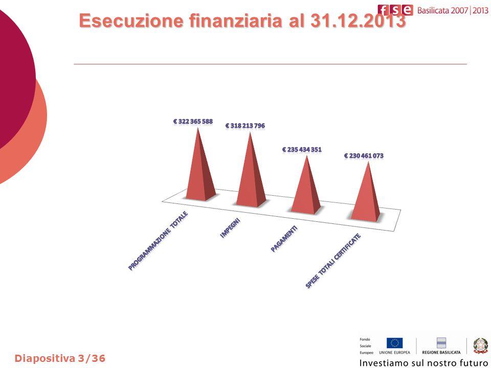 Esecuzione finanziaria al 31.12.2013 Diapositiva 4/36