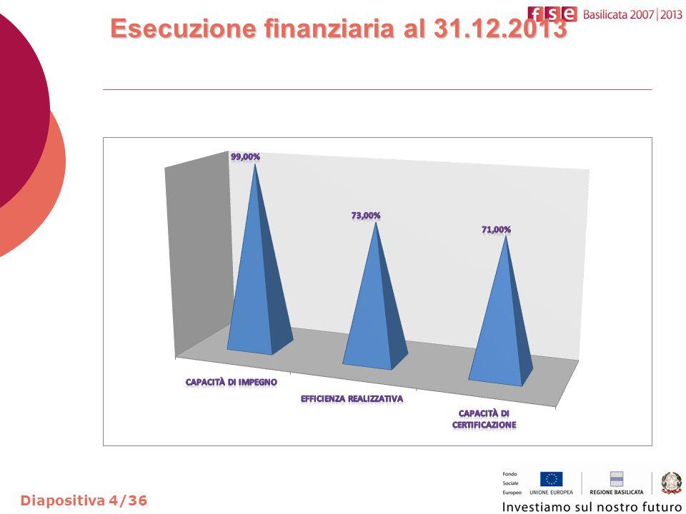 Esecuzione finanziaria al 31.12.2013 Diapositiva 5/36