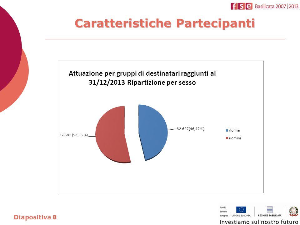 Caratteristiche Partecipanti Diapositiva 9