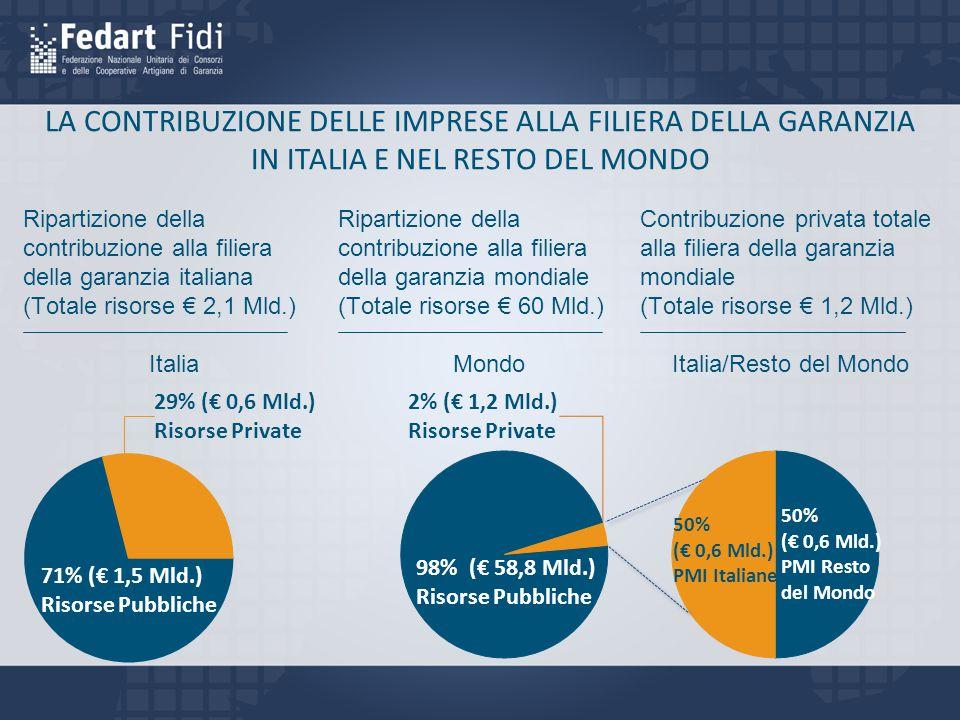 LA CONTRIBUZIONE DELLE IMPRESE ALLA FILIERA DELLA GARANZIA IN ITALIA E NEL RESTO DEL MONDO Contribuzione privata totale alla filiera della garanzia mondiale (Totale risorse € 1,2 Mld.) Italia/Resto del Mondo Ripartizione della contribuzione alla filiera della garanzia mondiale (Totale risorse € 60 Mld.) Mondo 50% (€ 0,6 Mld.) PMI Resto del Mondo 50% (€ 0,6 Mld.) PMI Italiane 2% (€ 1,2 Mld.) Risorse Private 98% (€ 58,8 Mld.) Risorse Pubbliche Ripartizione della contribuzione alla filiera della garanzia italiana (Totale risorse € 2,1 Mld.) Italia 29% (€ 0,6 Mld.) Risorse Private 71% (€ 1,5 Mld.) Risorse Pubbliche
