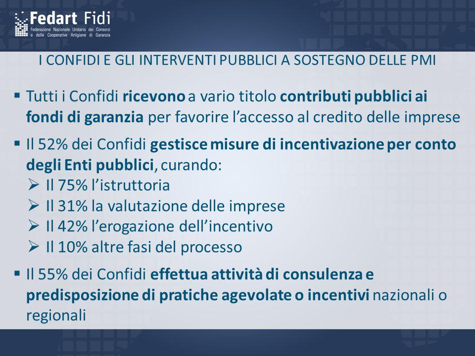 I CONFIDI E GLI INTERVENTI PUBBLICI A SOSTEGNO DELLE PMI  Tutti i Confidi ricevono a vario titolo contributi pubblici ai fondi di garanzia per favorire l'accesso al credito delle imprese  Il 52% dei Confidi gestisce misure di incentivazione per conto degli Enti pubblici, curando:  Il 75% l'istruttoria  Il 31% la valutazione delle imprese  Il 42% l'erogazione dell'incentivo  Il 10% altre fasi del processo  Il 55% dei Confidi effettua attività di consulenza e predisposizione di pratiche agevolate o incentivi nazionali o regionali