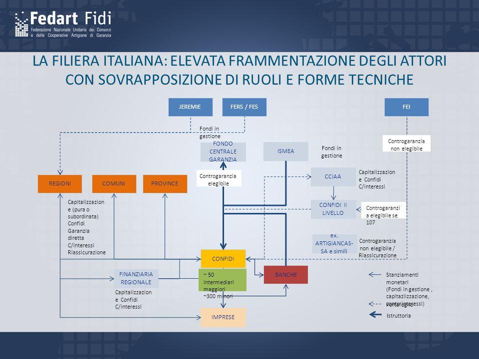 IMPRESE BANCHE CONFIDI ISMEA FONDO CENTRALE GARANZIA FEI FERS / FESJEREMIE CONFIDI II LIVELLO PROVINCE COMUNIREGIONI CCIAA FINANZIARIA REGIONALE Controgaranzia elegibile Stanziamenti monetari (Fondi in gestione, capitazlizzazione, conto interessi) Portafoglio Istruttoria ex.