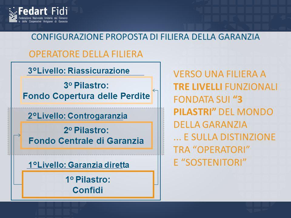 CONFIGURAZIONE PROPOSTA DI FILIERA DELLA GARANZIA VERSO UNA FILIERA A TRE LIVELLI FUNZIONALI FONDATA SUI 3 PILASTRI DEL MONDO DELLA GARANZIA...