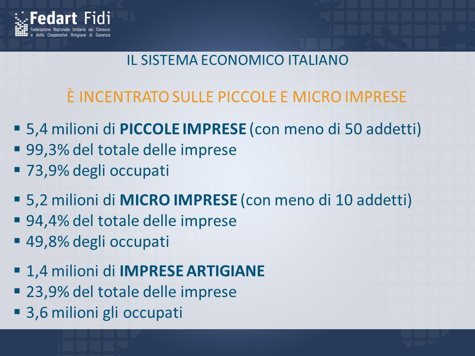 IL SISTEMA ECONOMICO ITALIANO  5,4 milioni di PICCOLE IMPRESE (con meno di 50 addetti)  99,3% del totale delle imprese  73,9% degli occupati  5,2 milioni di MICRO IMPRESE (con meno di 10 addetti)  94,4% del totale delle imprese  49,8% degli occupati  1,4 milioni di IMPRESE ARTIGIANE  23,9% del totale delle imprese  3,6 milioni gli occupati È INCENTRATO SULLE PICCOLE E MICRO IMPRESE