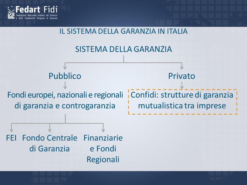 IL SISTEMA DELLA GARANZIA IN ITALIA PubblicoPrivato FEIFondo Centrale di Garanzia Finanziarie e Fondi Regionali SISTEMA DELLA GARANZIA Fondi europei, nazionali e regionali di garanzia e controgaranzia Confidi: strutture di garanzia mutualistica tra imprese