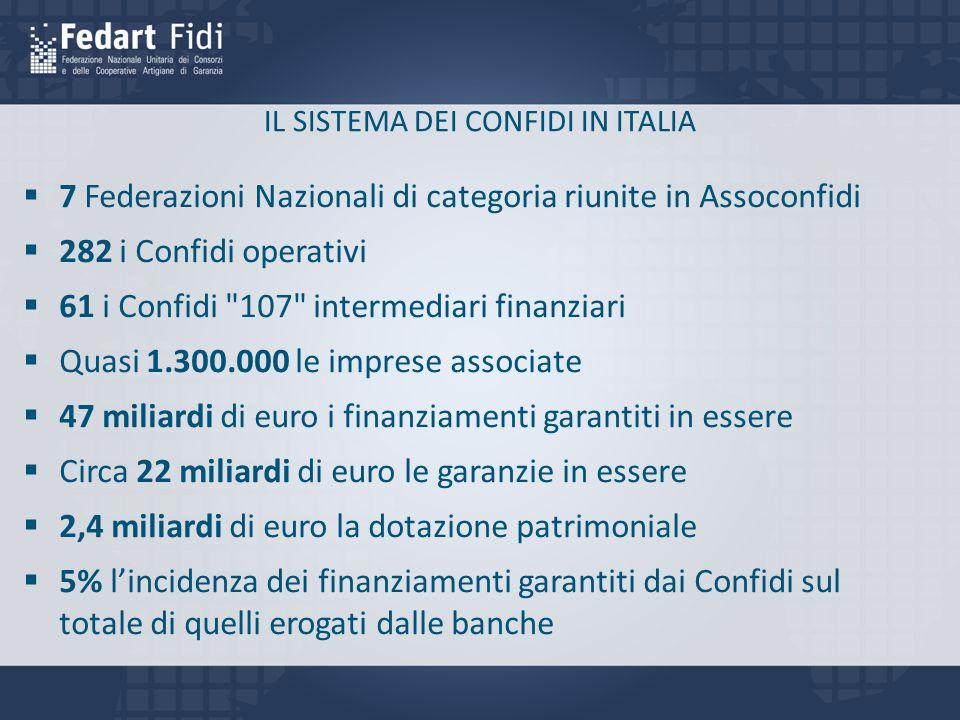 IL SISTEMA DEI CONFIDI IN ITALIA  7 Federazioni Nazionali di categoria riunite in Assoconfidi  282 i Confidi operativi  61 i Confidi 107 intermediari finanziari  Quasi 1.300.000 le imprese associate  47 miliardi di euro i finanziamenti garantiti in essere  Circa 22 miliardi di euro le garanzie in essere  2,4 miliardi di euro la dotazione patrimoniale  5% l'incidenza dei finanziamenti garantiti dai Confidi sul totale di quelli erogati dalle banche