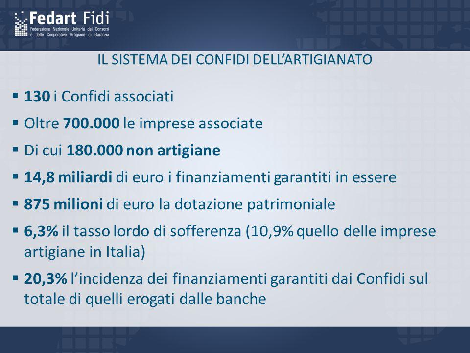 IL SISTEMA DEI CONFIDI DELL'ARTIGIANATO  130 i Confidi associati  Oltre 700.000 le imprese associate  Di cui 180.000 non artigiane  14,8 miliardi di euro i finanziamenti garantiti in essere  875 milioni di euro la dotazione patrimoniale  6,3% il tasso lordo di sofferenza (10,9% quello delle imprese artigiane in Italia)  20,3% l'incidenza dei finanziamenti garantiti dai Confidi sul totale di quelli erogati dalle banche
