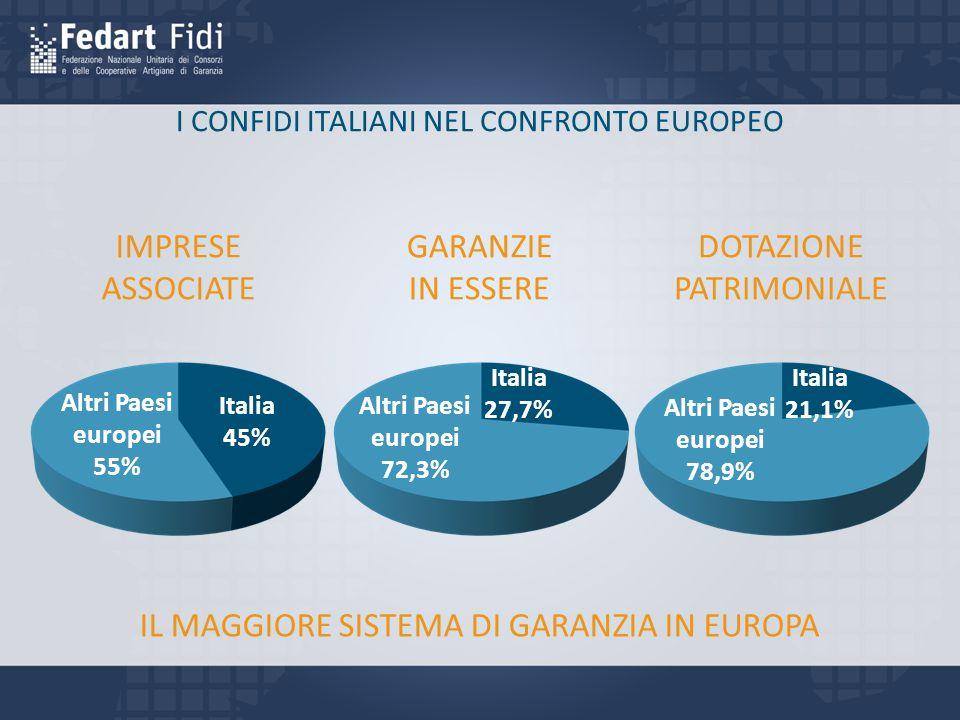 I CONFIDI ITALIANI NEL CONFRONTO EUROPEO IMPRESE ASSOCIATE GARANZIE IN ESSERE DOTAZIONE PATRIMONIALE Italia 45% Altri Paesi europei 55% Italia 27,7% Altri Paesi europei 72,3% Italia 21,1% Altri Paesi europei 78,9% IL MAGGIORE SISTEMA DI GARANZIA IN EUROPA