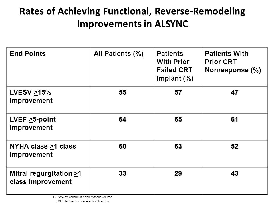 Rates of Achieving Functional, Reverse-Remodeling Improvements in ALSYNC End PointsAll Patients (%)Patients With Prior Failed CRT Implant (%) Patients With Prior CRT Nonresponse (%) LVESV >15% improvement555747 LVEF >5-point improvement646561 NYHA class >1 class improvement606352 Mitral regurgitation >1 class improvement332943 LVESV=left ventricular end-systolic volume LVEF=left ventricular ejection fraction