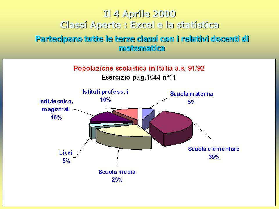 Il 4 Aprile 2000 Classi Aperte : Excel e la statistica Partecipano tutte le terze classi con i relativi docenti di matematica