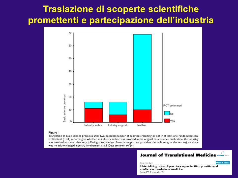 Traslazione di scoperte scientifiche promettenti e partecipazione dell'industria