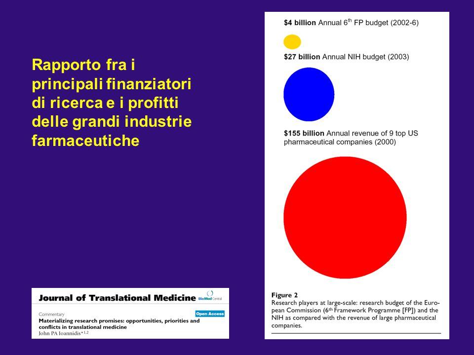 Rapporto fra i principali finanziatori di ricerca e i profitti delle grandi industrie farmaceutiche