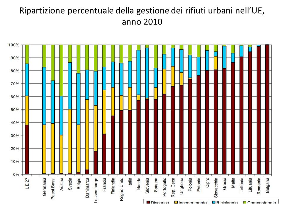 Attuare la gerarchia dei rifiuti L Italia presenta ancora un livello di ricorso alla discarica molto superiore ai più avanzati Paesi europei, pari a quasi il 50% del totale Target 1: Riduzione della produzione di rifiuti Target 2: Incremento della raccolta differenziata per recupero di materia Target 3: Incremento della quota di recupero rispetto alla quota di smaltimento