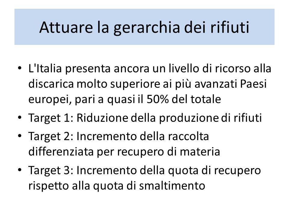 Attuare la gerarchia dei rifiuti L'Italia presenta ancora un livello di ricorso alla discarica molto superiore ai più avanzati Paesi europei, pari a q