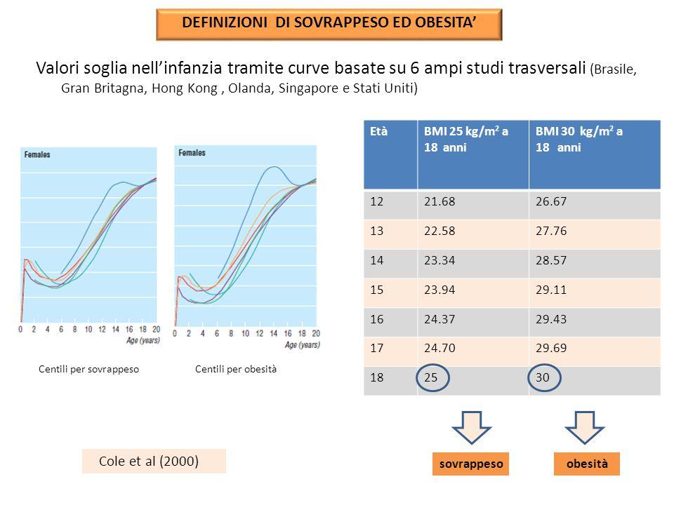 Valori soglia nell'infanzia tramite curve basate su 6 ampi studi trasversali (Brasile, Gran Britagna, Hong Kong, Olanda, Singapore e Stati Uniti) Cent