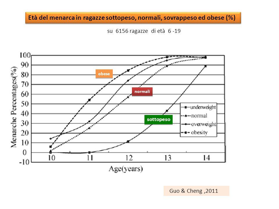 Età del menarca in ragazze sottopeso, normali, sovrappeso ed obese (%) sottopeso normali obese Guo & Cheng,2011 su 6156 ragazze di età 6 -19