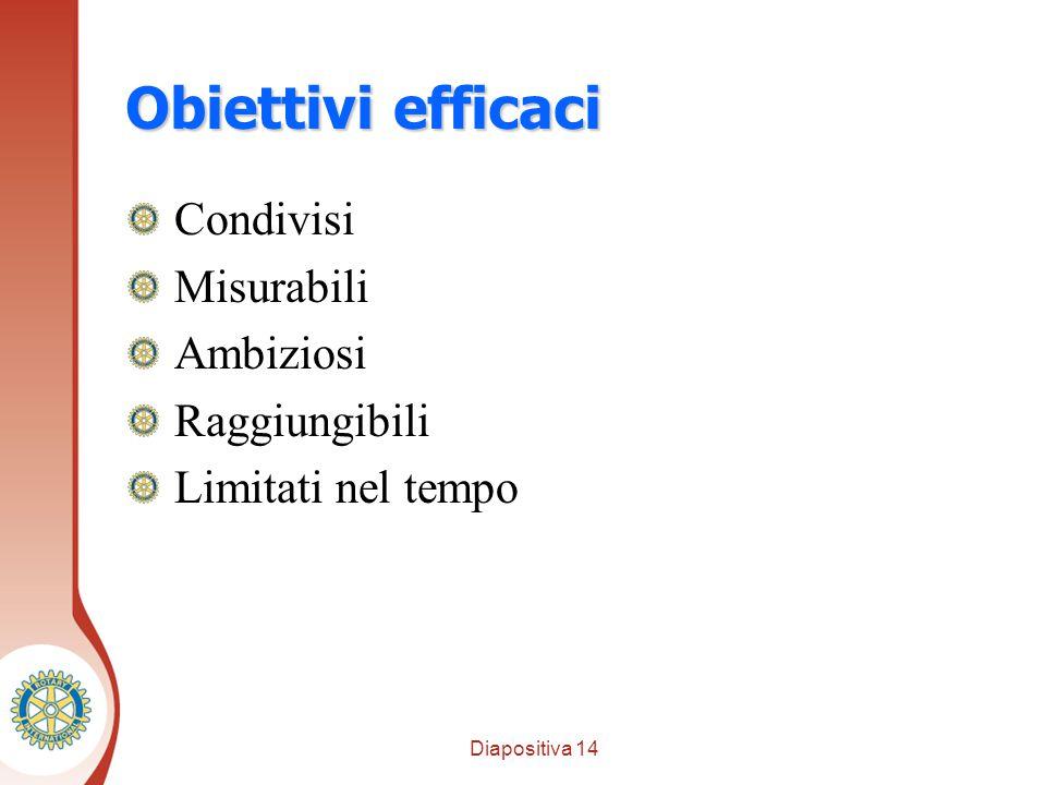 Diapositiva 14 Distretto XXXX Obiettivi efficaci Condivisi Misurabili Ambiziosi Raggiungibili Limitati nel tempo