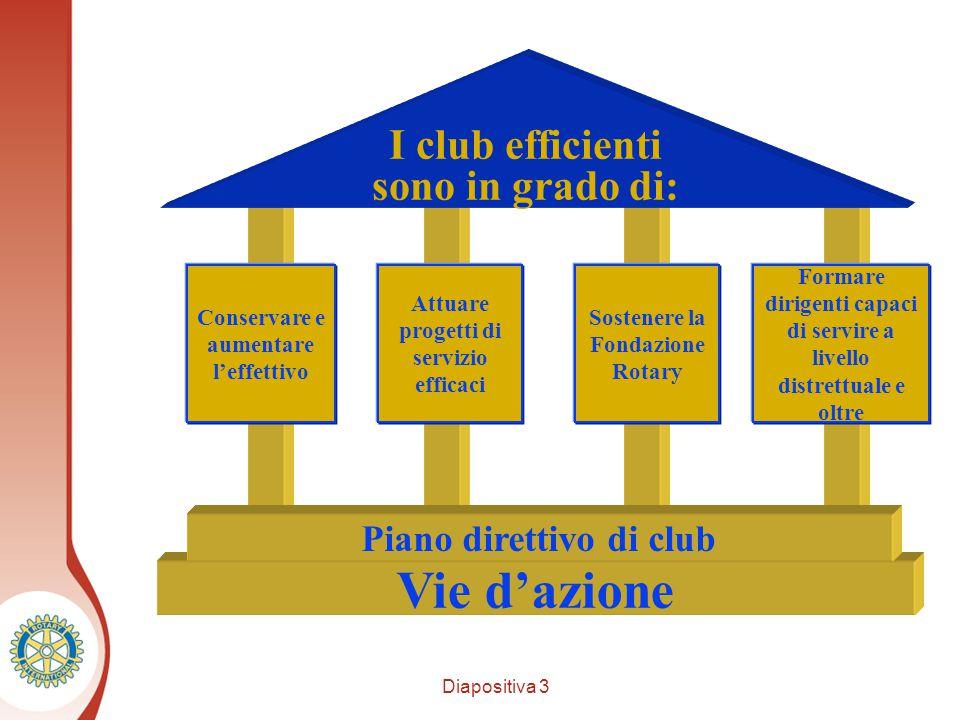 Diapositiva 3 Distretto XXXX I club efficienti sono in grado di: Conservare e aumentare l'effettivo Attuare progetti di servizio efficaci Sostenere la Fondazione Rotary Formare dirigenti capaci di servire a livello distrettuale e oltre Vie d'azione Piano direttivo di club