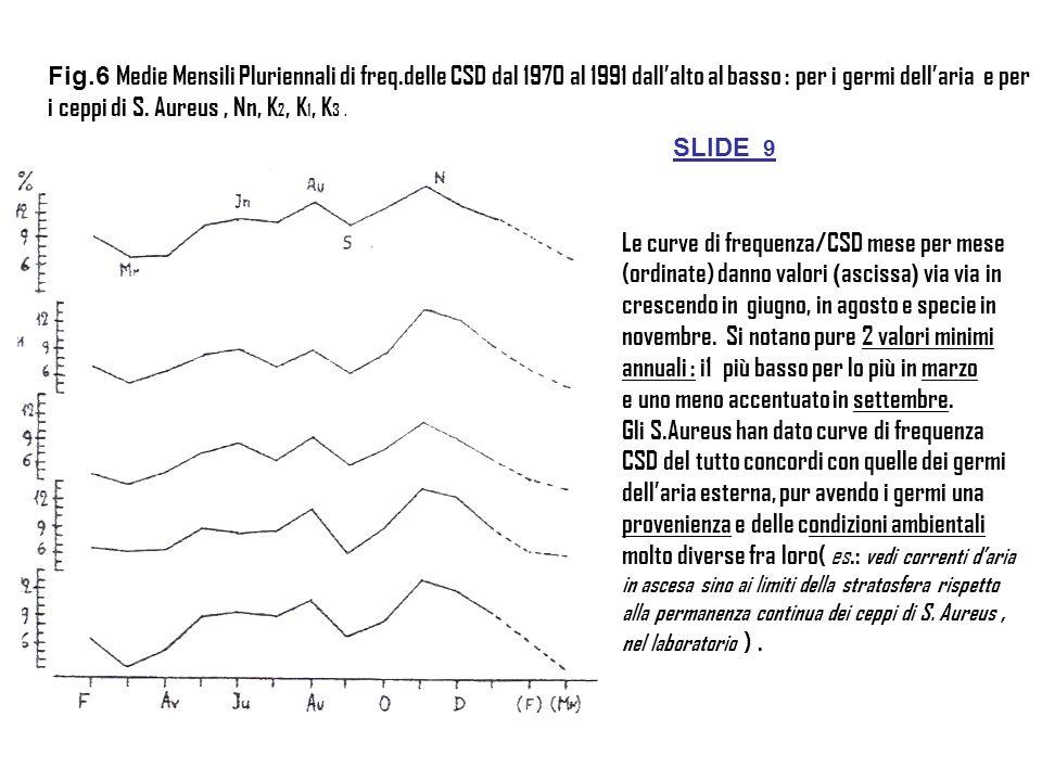 Fig.6 Medie Mensili Pluriennali di freq.delle CSD dal 1970 al 1991 dall'alto al basso : per i germi dell'aria e per i ceppi di S.