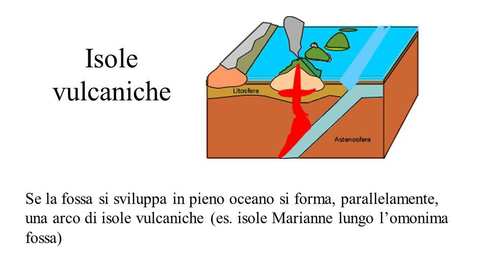 Isole vulcaniche Se la fossa si sviluppa in pieno oceano si forma, parallelamente, una arco di isole vulcaniche (es. isole Marianne lungo l'omonima fo