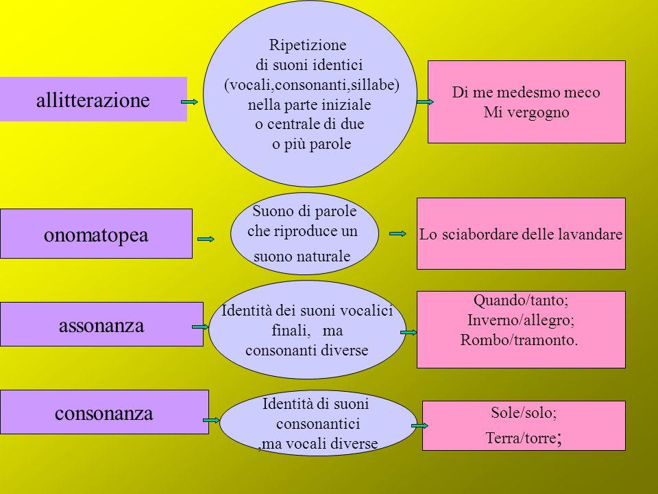 allitterazione onomatopea assonanza consonanza Ripetizione di suoni identici (vocali,consonanti,sillabe) nella parte iniziale o centrale di due o più